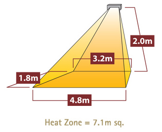 390 Eclipse Triple Heat Coverage Diagram